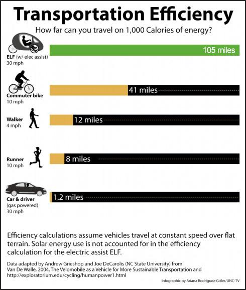 Transportation-Efficiency.jpg